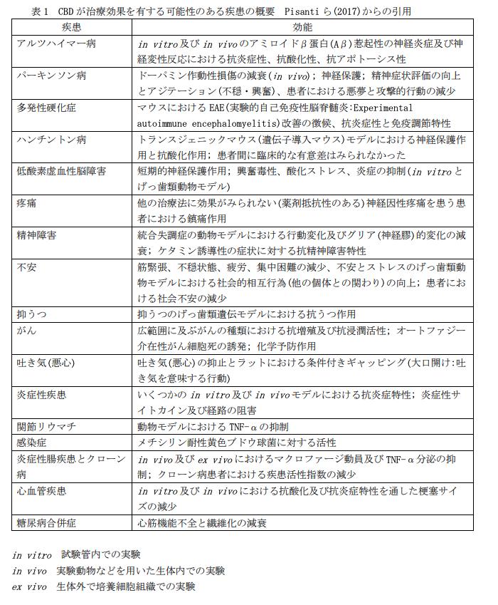 WHO(世界保健機構)CBD事前審査報告書